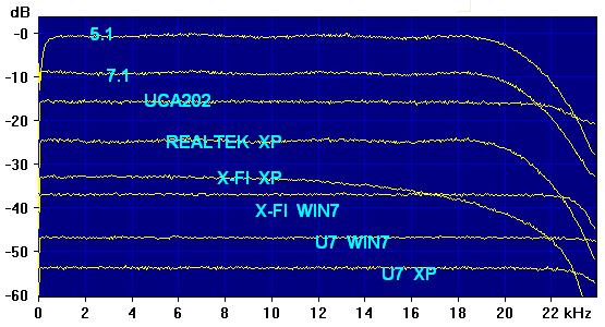 Daqarta - Sound Card Performance Tests